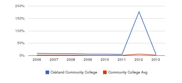Oakland Community College non_resident&nbsp(2006-2013)