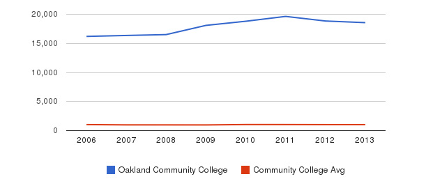 Oakland Community College Part-Time Students&nbsp(2006-2013)