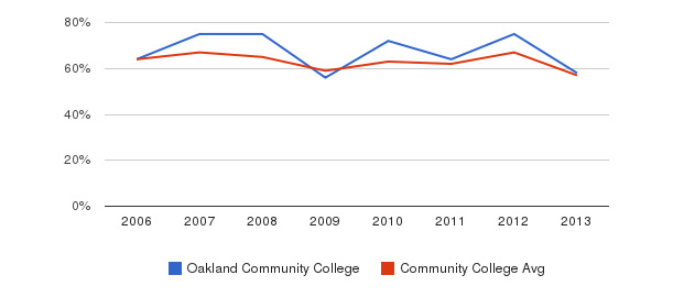 Oakland Community College White&nbsp(2006-2013)