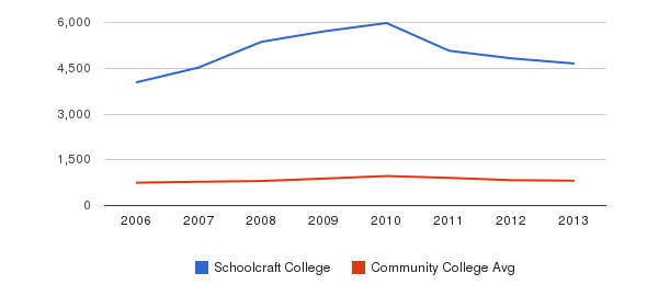 Schoolcraft College Full-Time Students&nbsp(2006-2013)