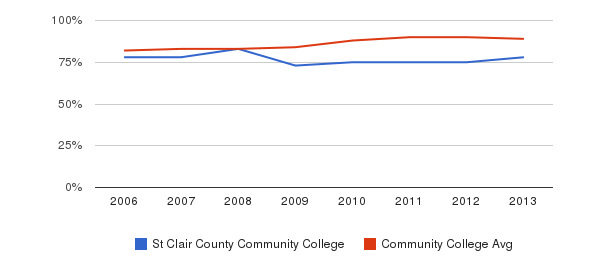St Clair County Community College % Students Receiving Some Financial Aid&nbsp(2006-2013)