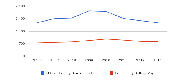 St Clair County Community College Full-Time Students&nbsp(2006-2013)