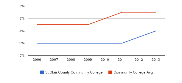 St Clair County Community College Hispanic&nbsp(2006-2013)