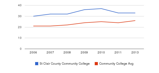 St Clair County Community College student staff&nbsp(2006-2013)