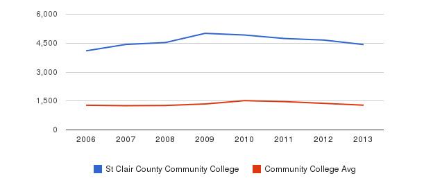 St Clair County Community College Total Enrollment&nbsp(2006-2013)