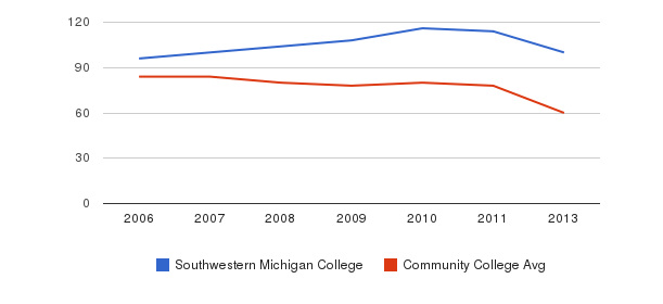 Southwestern Michigan College Total Faculty&nbsp(2006-2013)