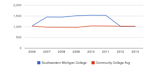 Southwestern Michigan College Part-Time Students&nbsp(2006-2013)