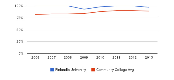 Finlandia University % Students Receiving Some Financial Aid&nbsp(2006-2013)