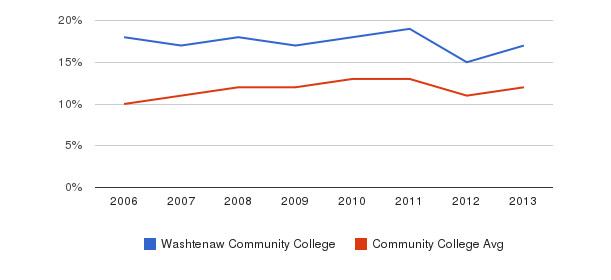 Washtenaw Community College Black&nbsp(2006-2013)