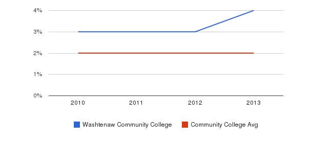 Washtenaw Community College More&nbsp(2010-2013)