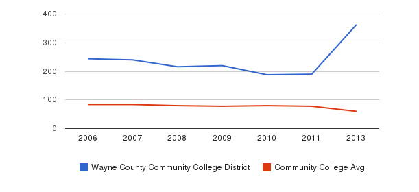 Wayne County Community College District Total Faculty&nbsp(2006-2013)