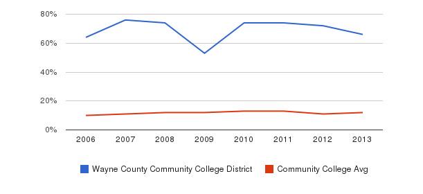 Wayne County Community College District Black&nbsp(2006-2013)