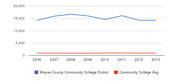 Wayne County Community College District Part-Time Students&nbsp(2006-2013)
