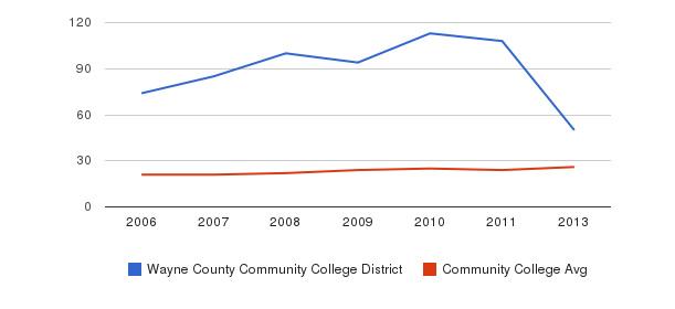 Wayne County Community College District student staff&nbsp(2006-2013)