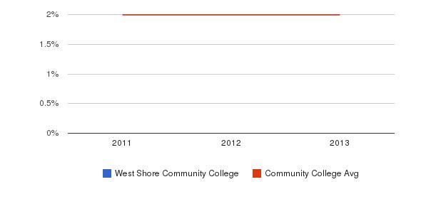 West Shore Community College More&nbsp(2011-2013)
