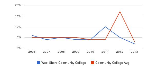 West Shore Community College Unknown&nbsp(2006-2013)