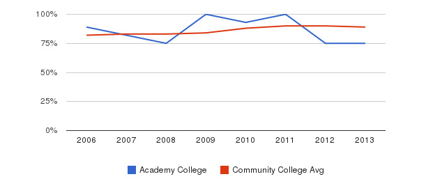 Academy College % Students Receiving Some Financial Aid&nbsp(2006-2013)