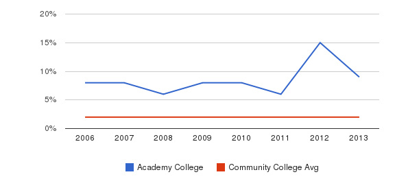Academy College Asian&nbsp(2006-2013)