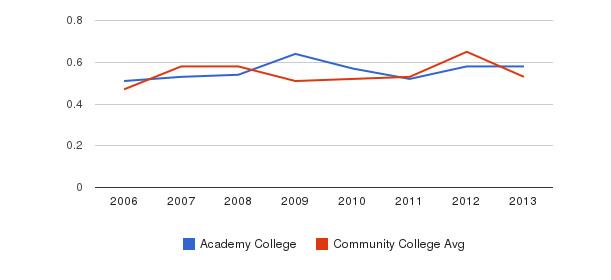 Academy College Diversity Score&nbsp(2006-2013)
