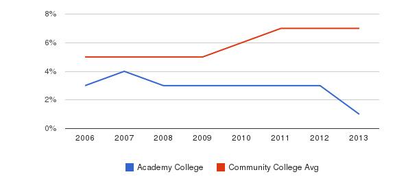 Academy College Hispanic&nbsp(2006-2013)