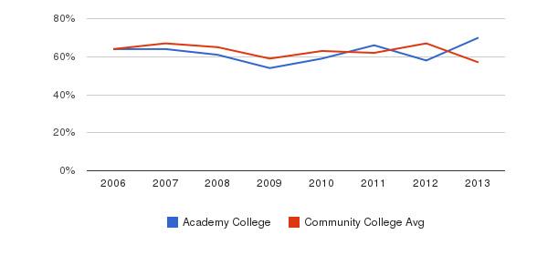 Academy College White&nbsp(2006-2013)