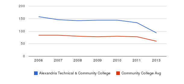 Alexandria Technical & Community College Total Faculty&nbsp(2006-2013)