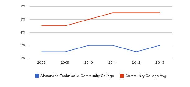 Alexandria Technical & Community College Hispanic&nbsp(2006-2013)