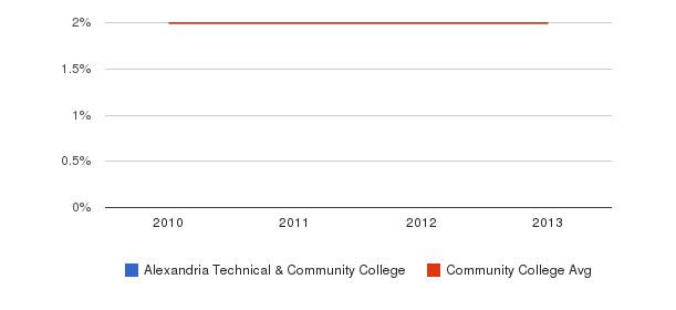 Alexandria Technical & Community College More&nbsp(2010-2013)