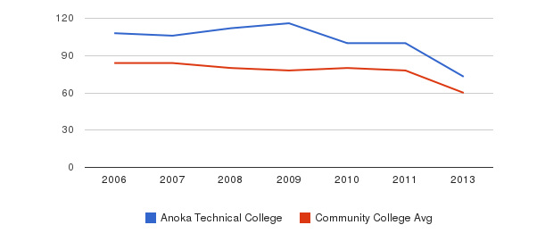 Anoka Technical College Total Faculty&nbsp(2006-2013)
