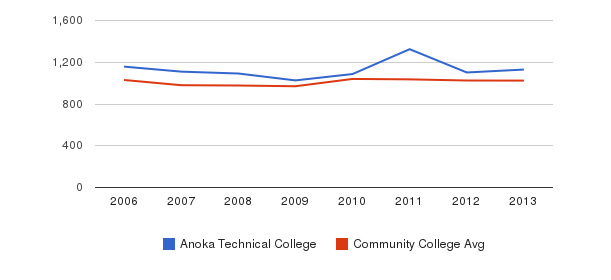 Anoka Technical College Part-Time Students&nbsp(2006-2013)