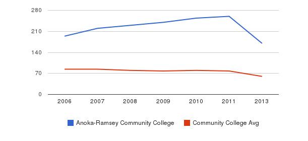 Anoka-Ramsey Community College Total Faculty&nbsp(2006-2013)