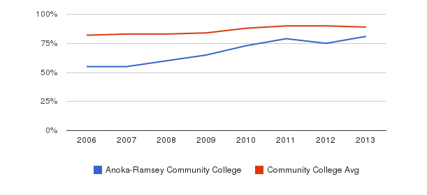 Anoka-Ramsey Community College % Students Receiving Some Financial Aid&nbsp(2006-2013)