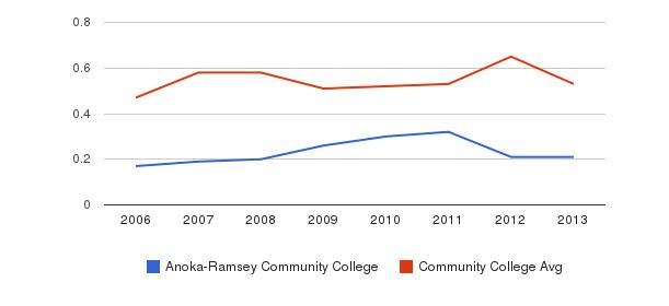 Anoka-Ramsey Community College Diversity Score&nbsp(2006-2013)