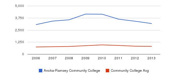 Anoka-Ramsey Community College Full-Time Students&nbsp(2006-2013)