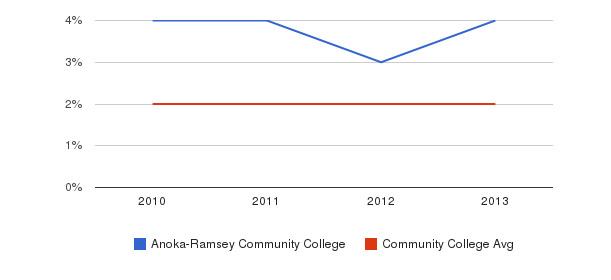 Anoka-Ramsey Community College More&nbsp(2010-2013)