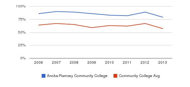 Anoka-Ramsey Community College White&nbsp(2006-2013)