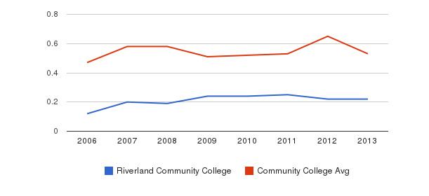 Riverland Community College Diversity Score&nbsp(2006-2013)