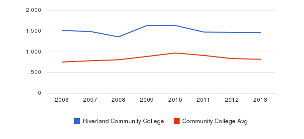 Riverland Community College Full-Time Students&nbsp(2006-2013)