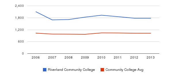 Riverland Community College Part-Time Students&nbsp(2006-2013)