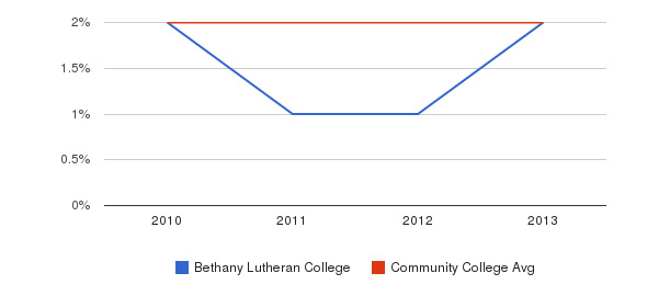 Bethany Lutheran College More&nbsp(2010-2013)