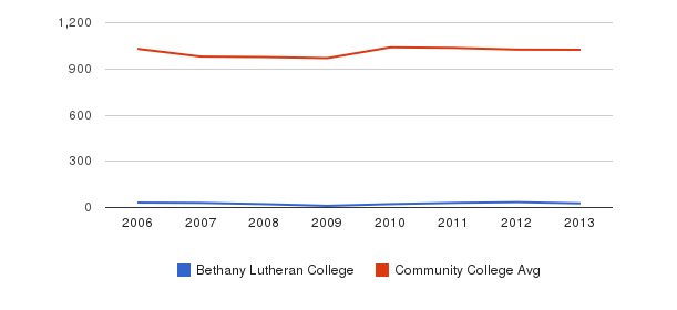 Bethany Lutheran College Part-Time Students&nbsp(2006-2013)