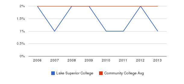 Lake Superior College Asian&nbsp(2006-2013)