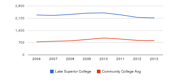 Lake Superior College Full-Time Students&nbsp(2006-2013)