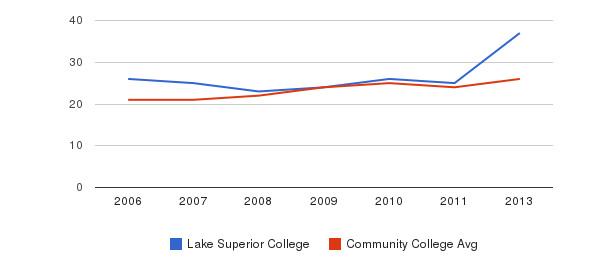 Lake Superior College student staff&nbsp(2006-2013)