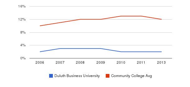 Duluth Business University Black&nbsp(2006-2013)