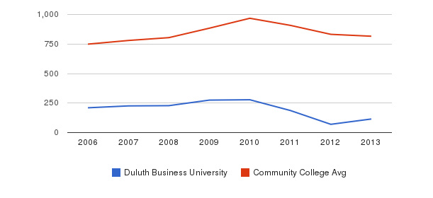 Duluth Business University Full-Time Students&nbsp(2006-2013)