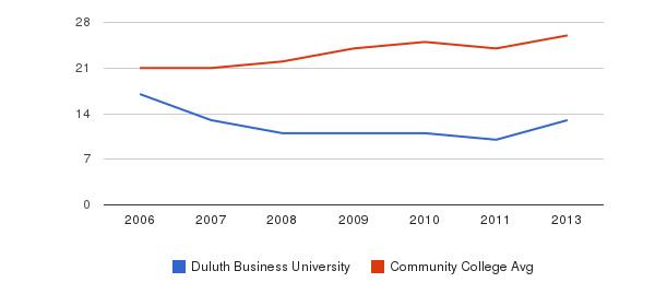 Duluth Business University student staff&nbsp(2006-2013)