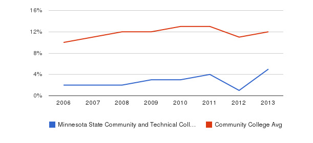 Minnesota State Community and Technical College Black&nbsp(2006-2013)
