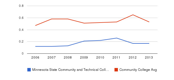 Minnesota State Community and Technical College Diversity Score&nbsp(2006-2013)