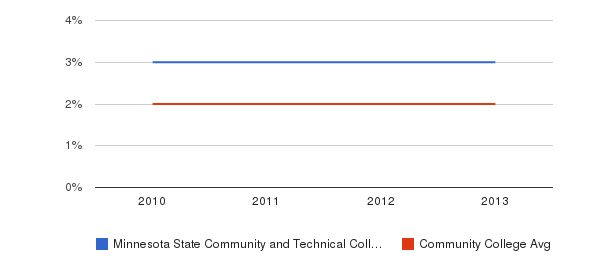 Minnesota State Community and Technical College More&nbsp(2010-2013)